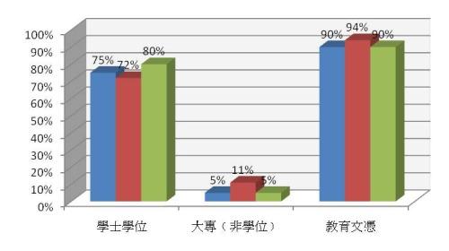過去三年教師最高學歷的百分率