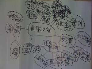 神州探知之旅腦地圖 (3)